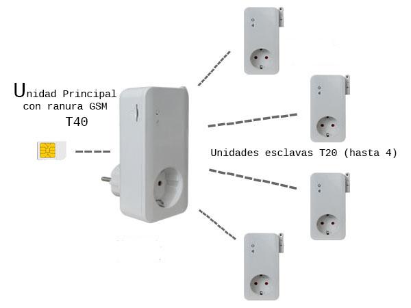 GSM T-40 plug type SIMPAL T40 tUTA s30