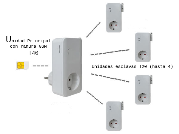 Enchufe GSM T-40 tipo SIMPAL T40 tUTA s30