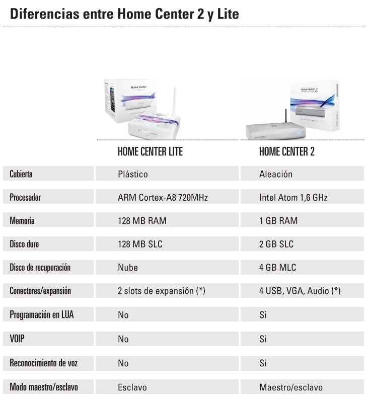 Differences between Fibaro Home Center 2 and Fibaro Home Center Lite