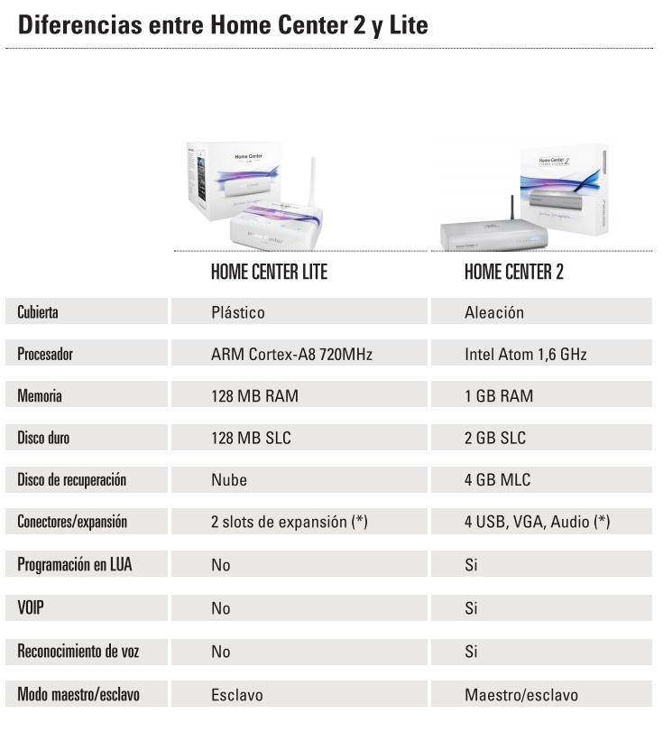 Diferenças entre o Fibaro Home Center 2 e o Fibaro Home Center Lite