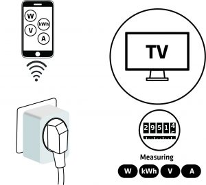 measure electric consumption television