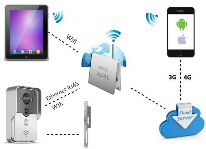 Videoportero IP de facil instalacion con wifi