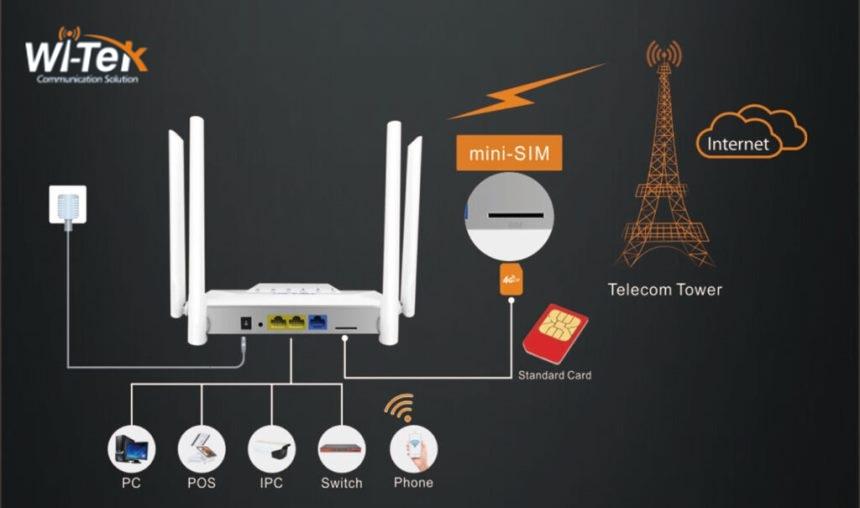 4G LTe router connection scheme