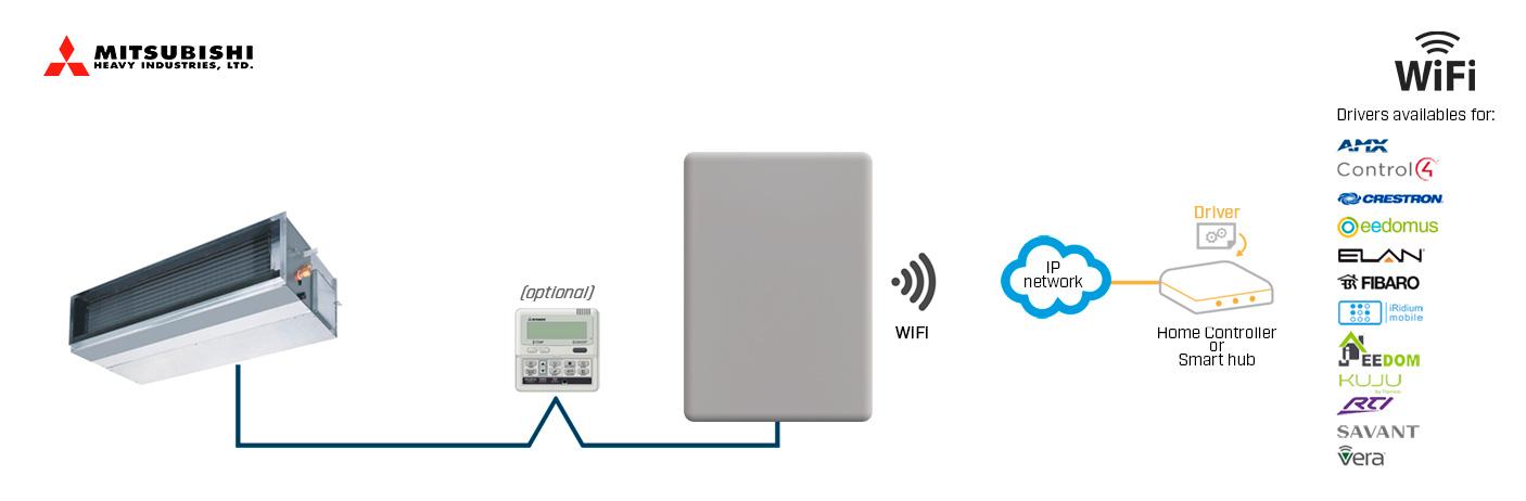 mando wifi mitsubishi