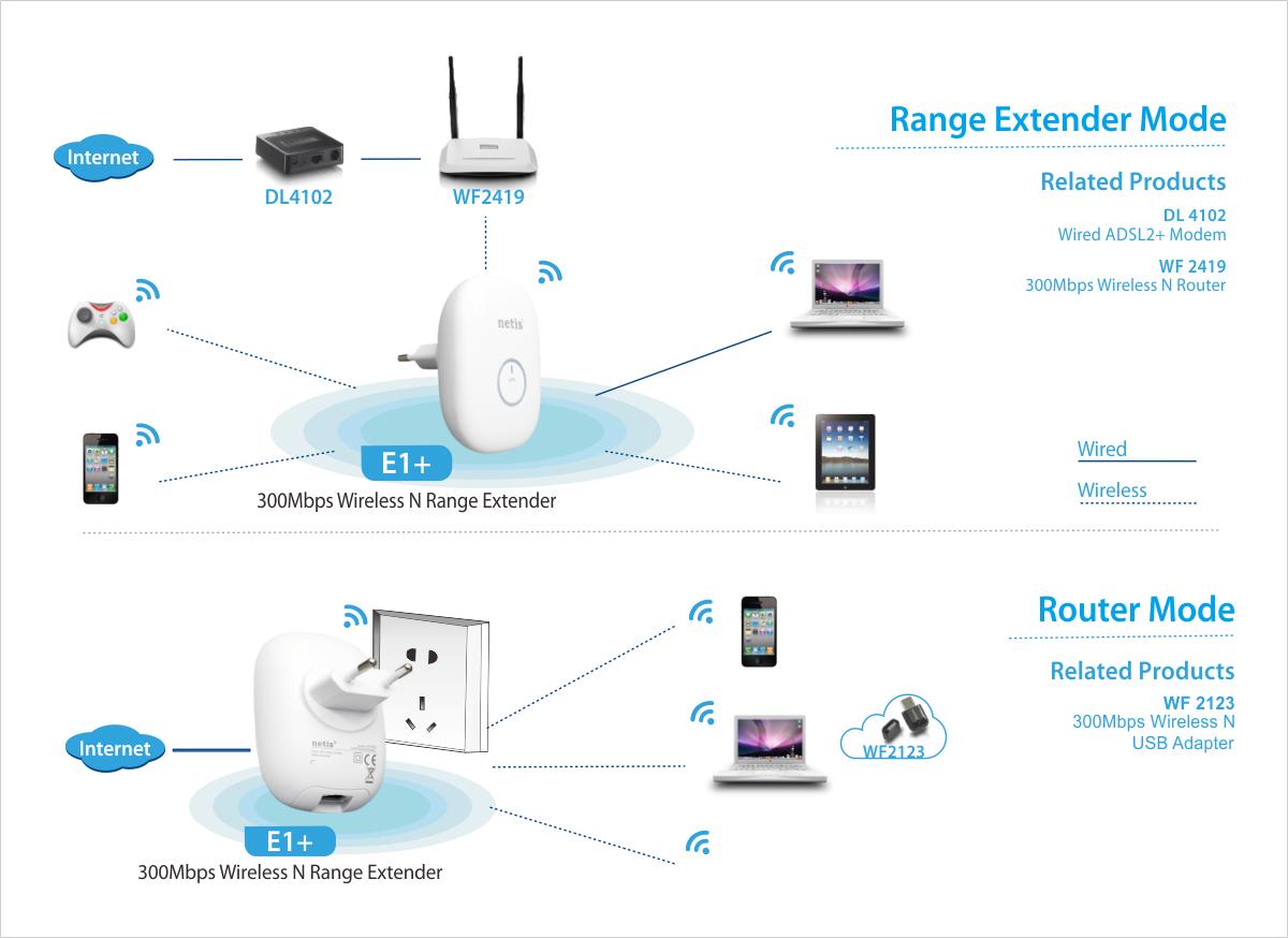 Amplify wifi signal